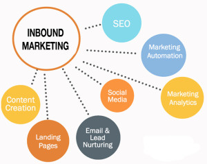 best-inbound-marketing-company